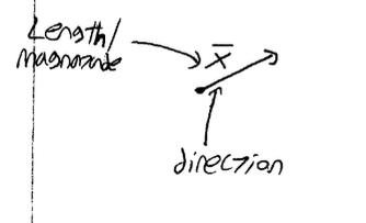 Vectors, components