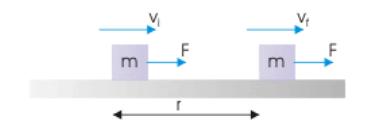 Work Kinetic Energy Theorem